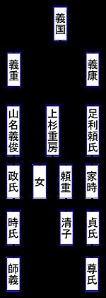 系図③、時氏と足利尊氏, keizu_03.png