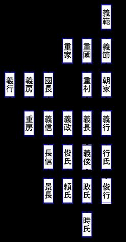 系図②、八代・山名時氏まで, keizu_02.png
