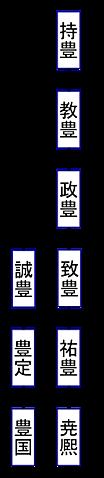 系図⑤、持豊~豊国まで, keizu_05.png