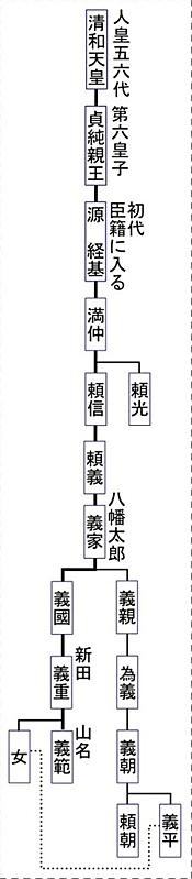 系図①、初代山名義範まで, keizu_01.jpg