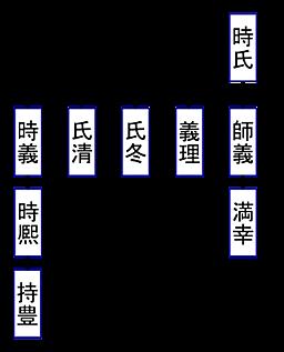 系図④, keizu_04.png