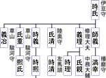 山名系図2.png