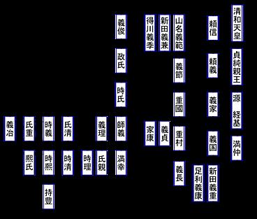 山名氏系図, 山名系図.png