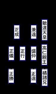 楠氏系図, 楠木系図.png