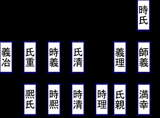 登場する山名一族, 山名系図2.png