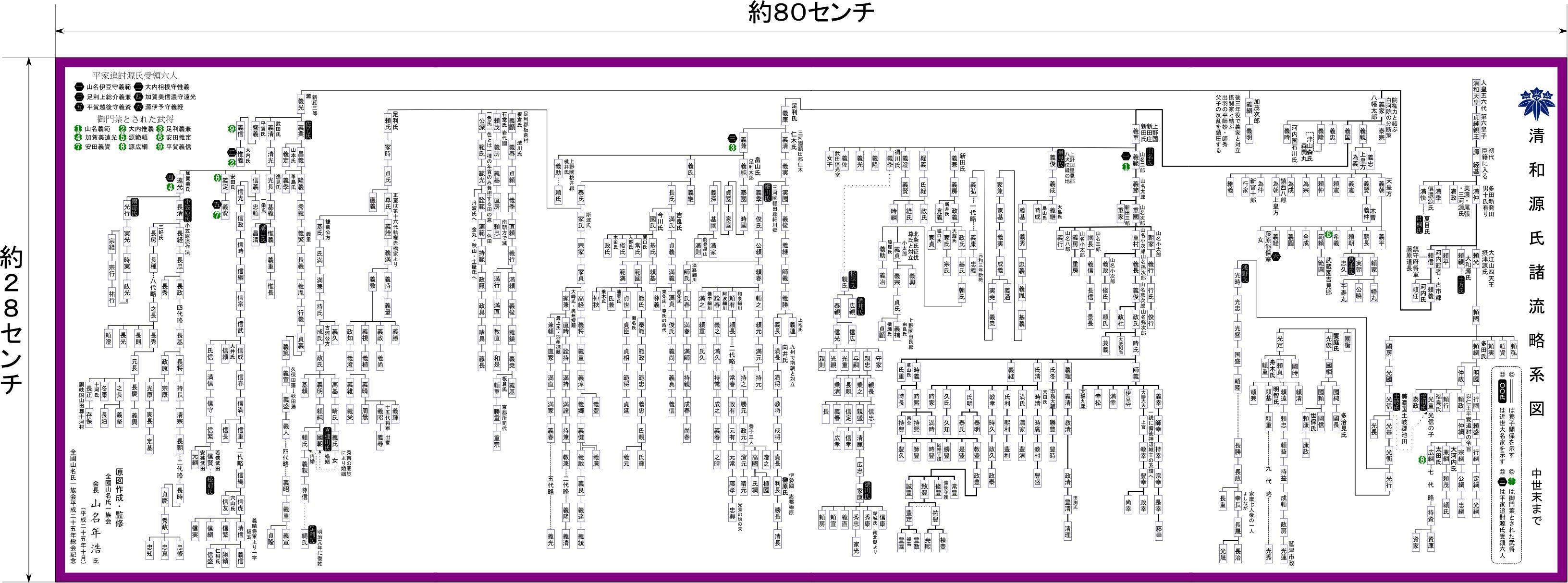 清和源氏諸流略系図のサンプル
