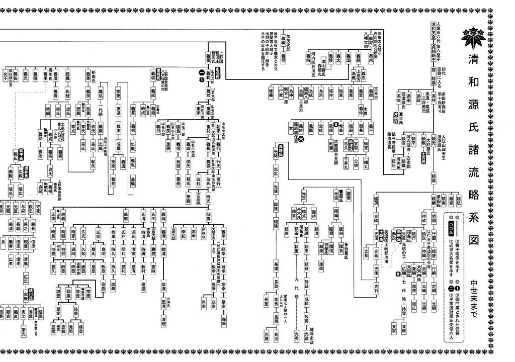 清和源氏諸流略系図_右半分.jpg