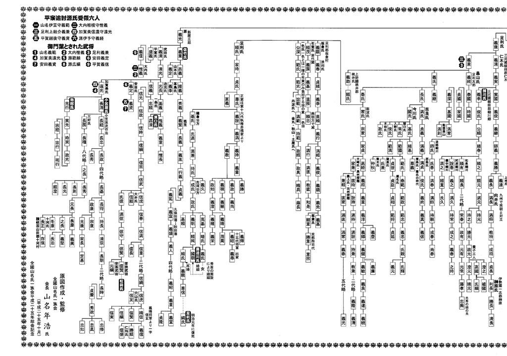 清和源氏諸流略系図_左半分.jpg