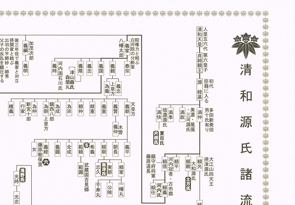 清和源氏諸流略系図 部分